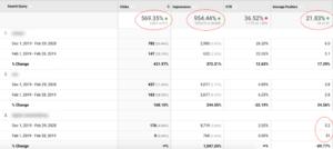 Effektive KPI i digital markedsføring