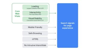 Rankingsignaler- Google Core Web Vitals 2021