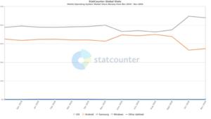 Facebook og iOS 14 apple dominerer i Norge